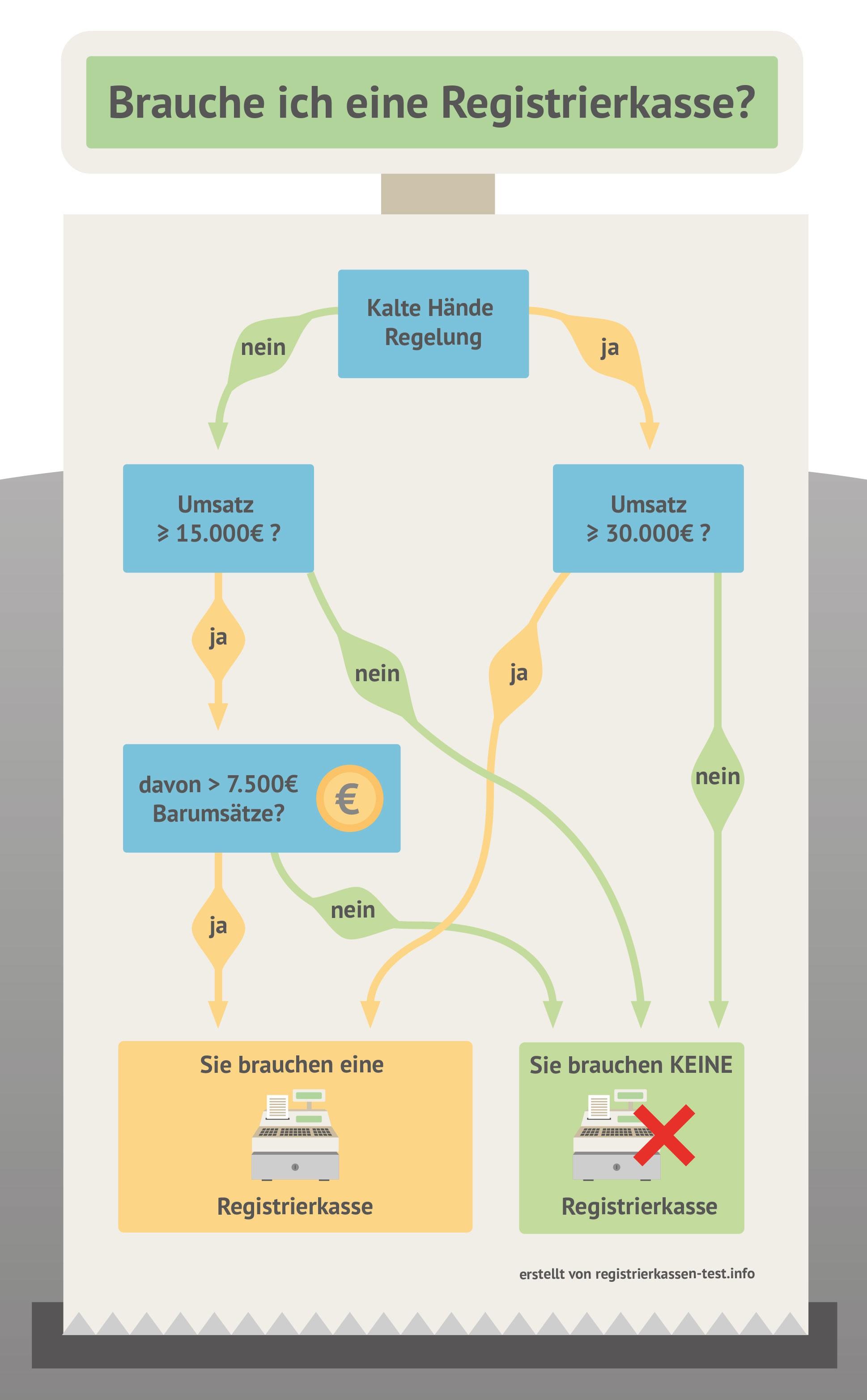 Registrierkasse Ja oder Nein Infografik