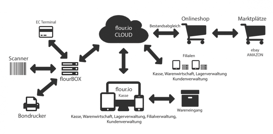 flour.io - Screenshot der Website