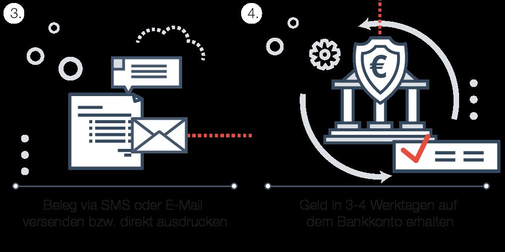 Wie funktioniert die EC-Karten Zahlung
