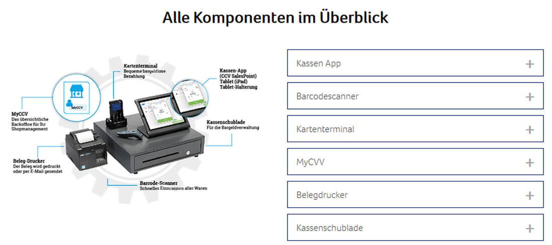 Das Kassensystem von CCV mit allen Komponenten: Drucker, Lade, iPad.