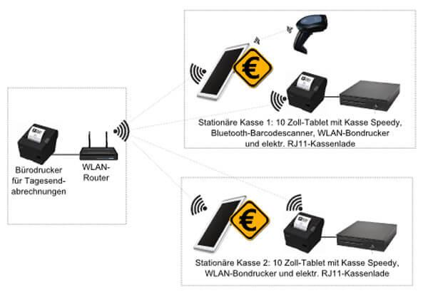 Schematische Darstellung der Kassensystem-Geräte von Kasse Speedy