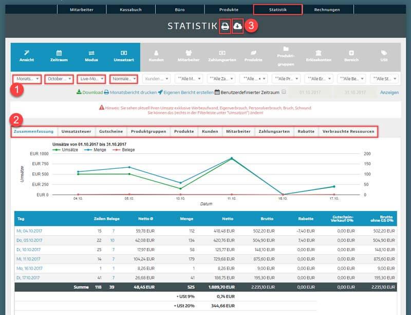 Blick in das Kassensystem ready2order zum Dashboard Analysen und Berichte
