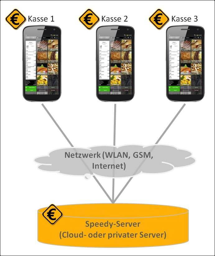 Drei Smartphones nebeneinander in einer Grafik, die die drei Smartphones durch Striche hin zu einer gemeinsamen Cloud verbindet.