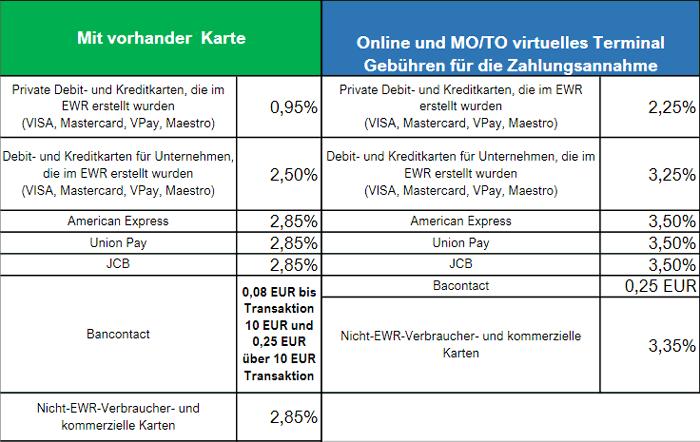 Tabellarische Übersicht der Transaktionsgebühren bei myPOS