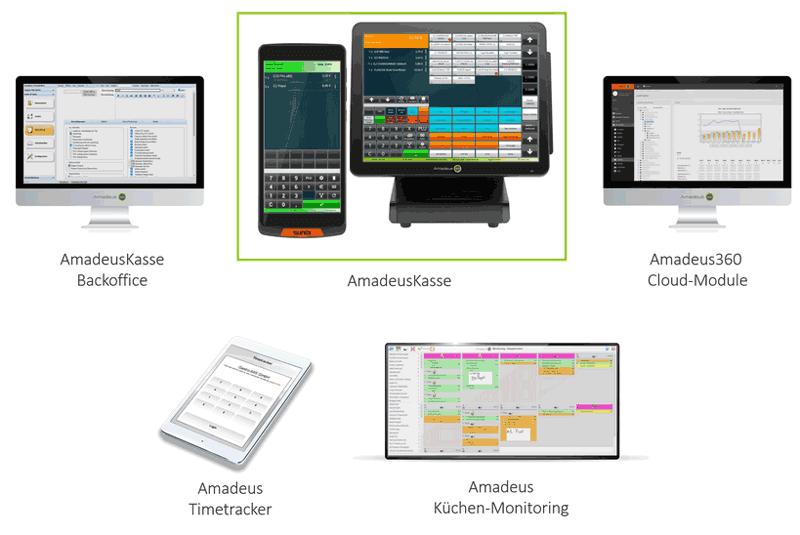 Grafik mit den Modulen des Amadeus360-Kassensystem: Kasse, Backoffice, Time-Tracker, Küchenmonitoring und Cloud-Module